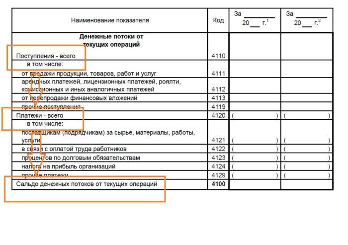 денежный поток в ОДДС.