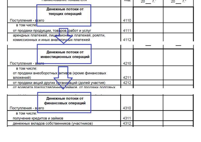Структура ОДДС по ПБУ 23/2011.